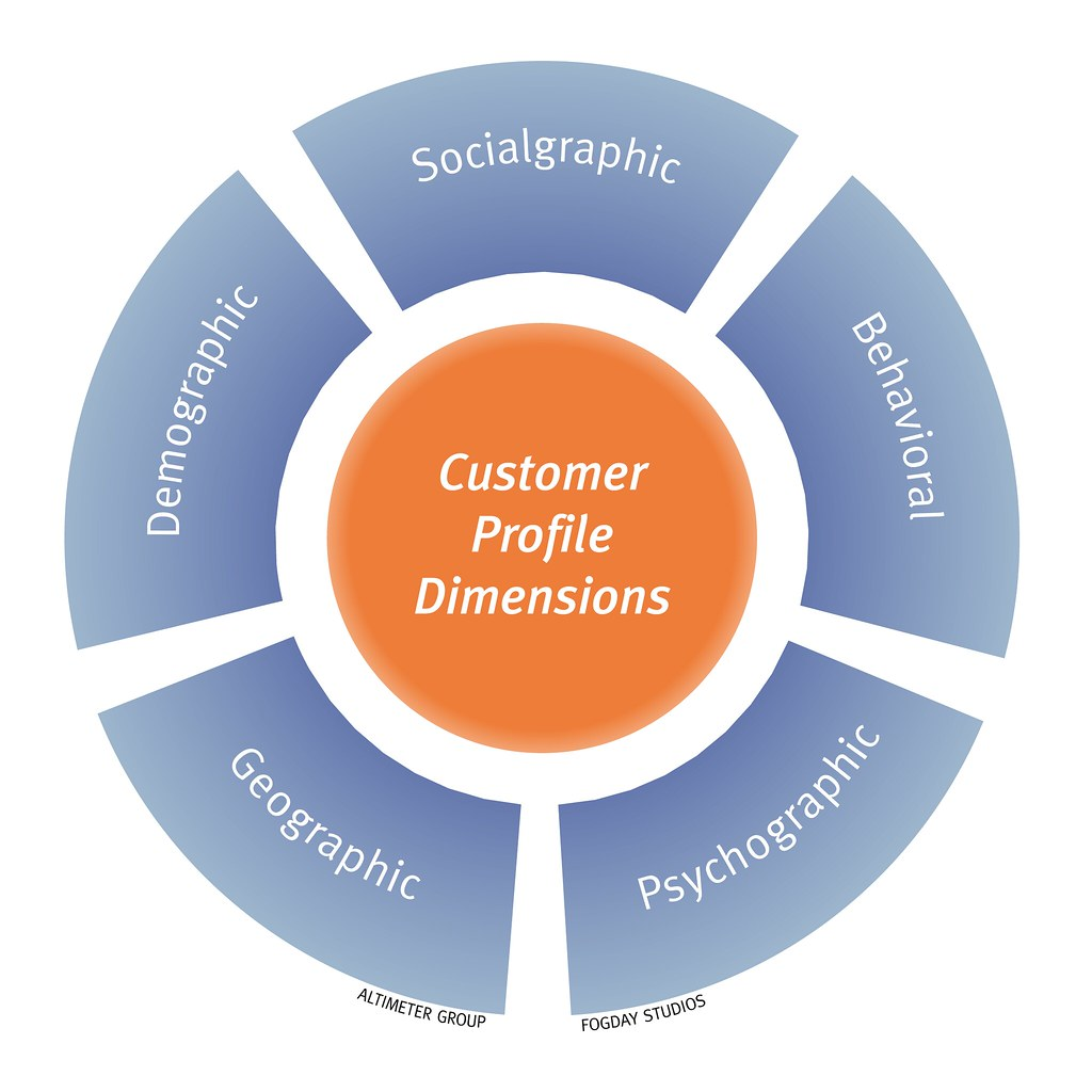 Customer Profile Dimensions The attributes of a customer p – Customer Profile