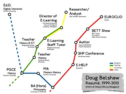 Doug's resumé as a London Underground map | by dougbelshaw