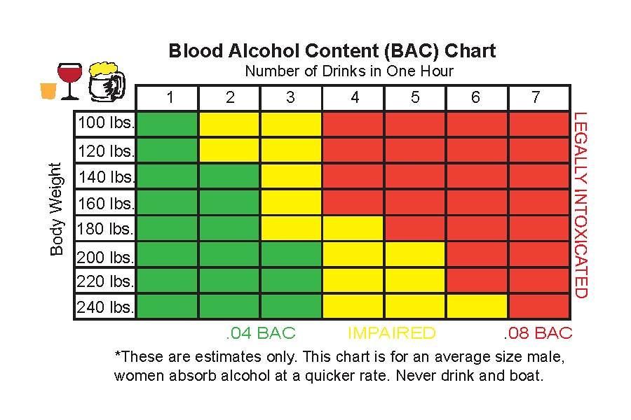 Going Coastal Blood Alcohol Chart Going Coastals Boat Sob Flickr