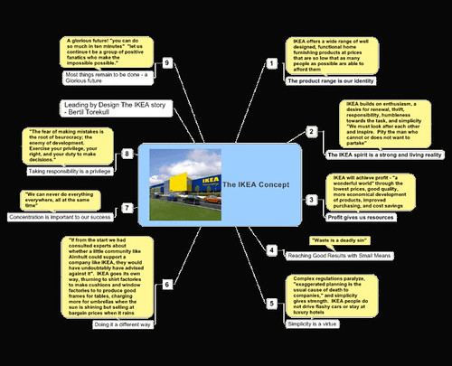 "The Ikea Concept Mindmap | ""The Ikea Concept Mindmap"" by for… 