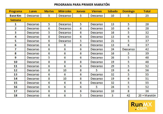 Programa de entrenamiento para tu primer Maratón