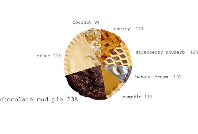 Pie Chart Creator: tha pie | pie chart of favorite pie flavors by zemanta bloggu2026 | Flickr,Chart