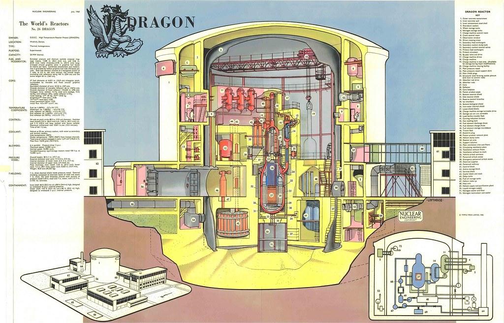 the world s reactors no 26 htr winfrith dorse flickr