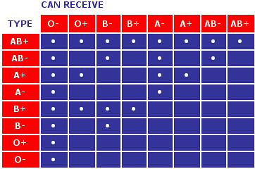 Blood type compatibility chart handy to have in a pinch o flickr