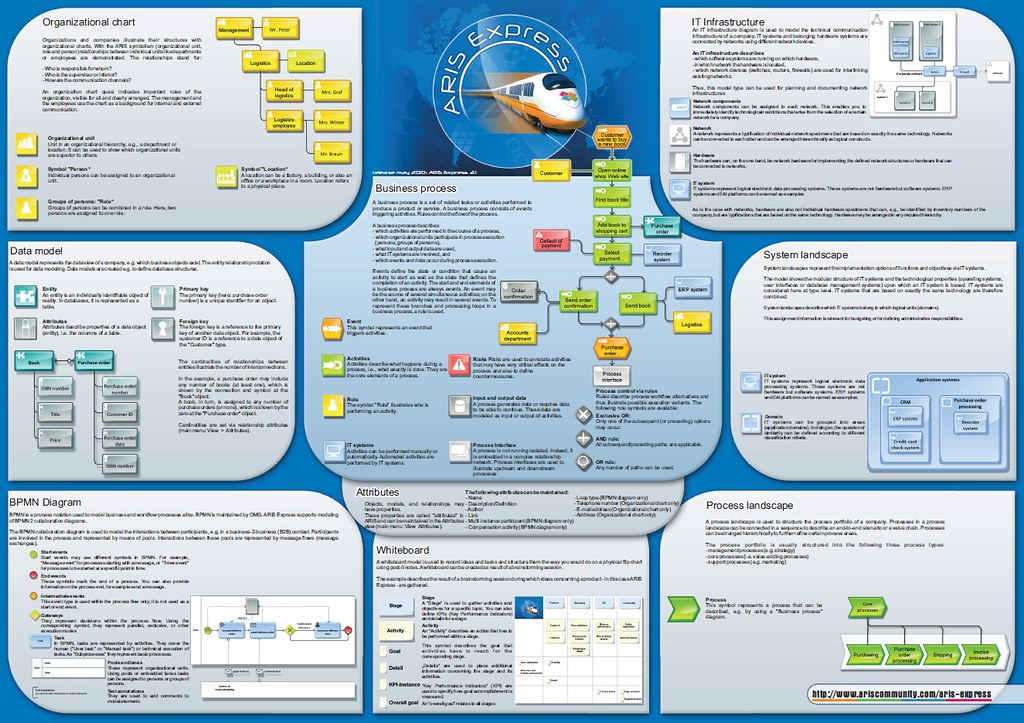 Create Organizational Chart: ARIS Express Poster | The poster shows all diagrams supporteu2026 | Flickr,Chart