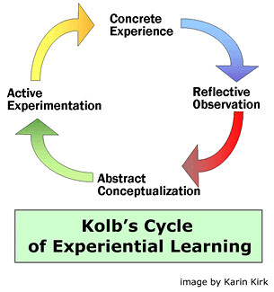 reflective explore the value of experiential Experiential education first immerses learners in an experience and then encourages reflection the re-examination of values: experiential learning can be.