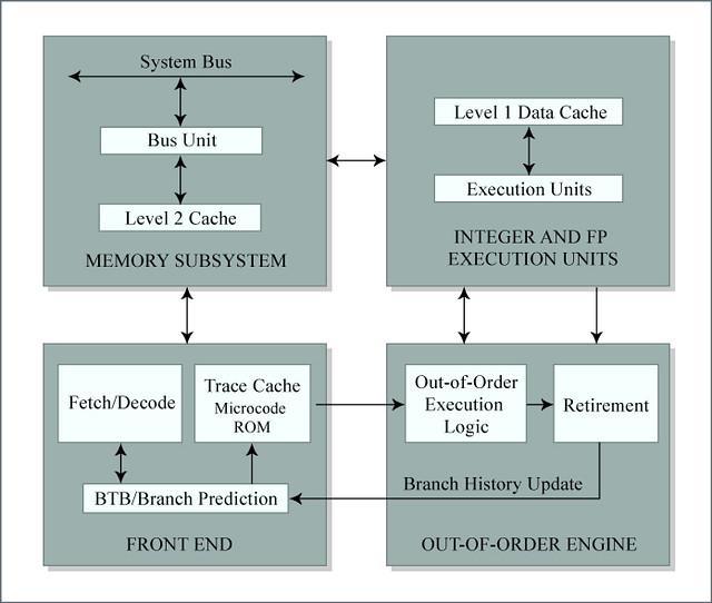 pentium 4 block diagram block diagram of the pentium 4 fo flickr rh flickr com pentium 4 motherboard block diagram pentium 4 processor architecture block diagram