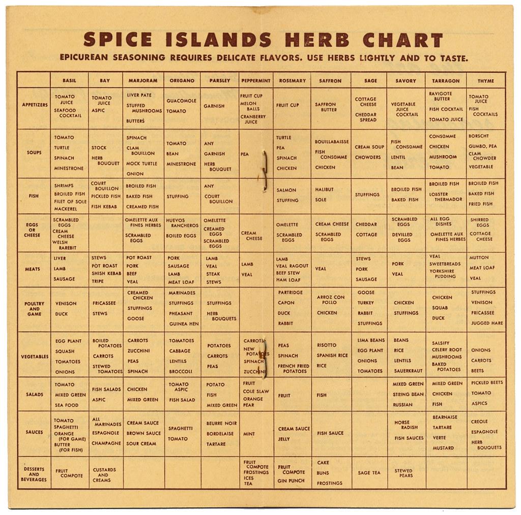 spice chart ap calonico
