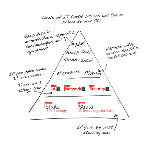 CompTIA Certification Pyramid | A little diagram showcasing … | Flickr