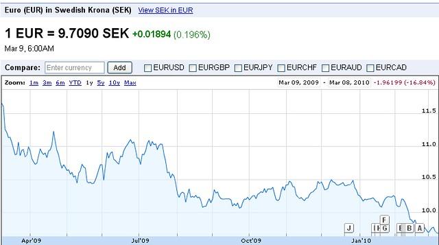 euro - sek