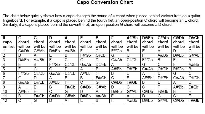 Capo Conversion Chart  TopDown  Flickr