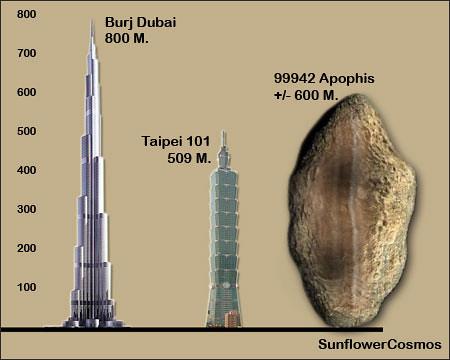 2004 mn4 apophis asteroid - photo #15