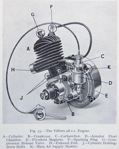 Villiers 98cc Two Stroke Engine Jeff Flickr