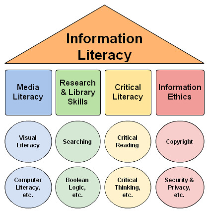 Information Literacy Umbrella | by danahlongley