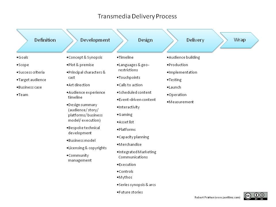 Flow Chart Action: Transmedia Delivery Process | Workflow for creating transmedu2026 | Flickr,Chart