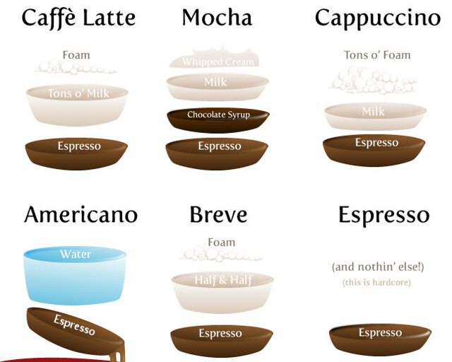 How Much Espresso To Drink