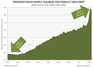 President Bush Nearly Doubled the Publicly Held Debt | by Leader Nancy Pelosi