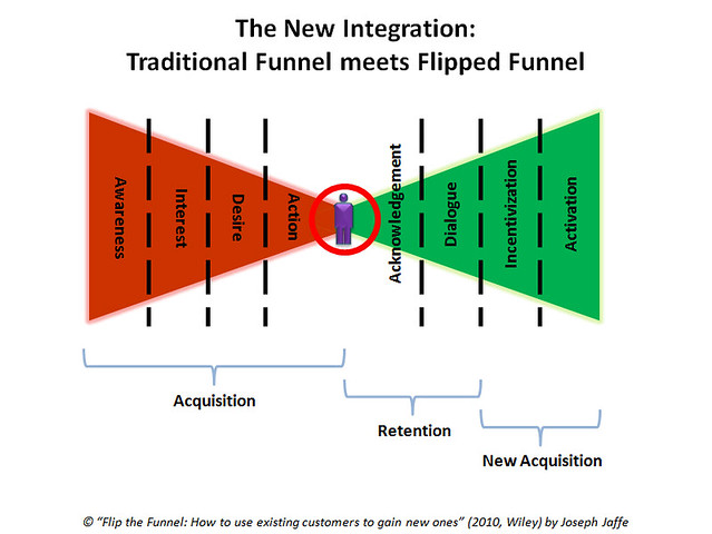 how to build a retention model
