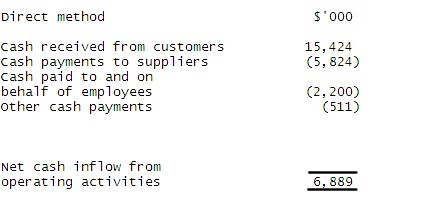 the formula format and template of cash flow statement di flickr