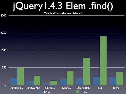 jQuery 1.4.3 .find() on an element | by John Resig