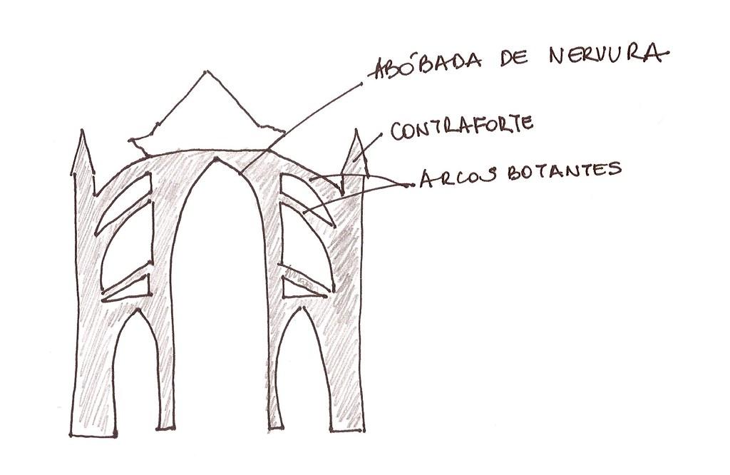 Estrutura gótica