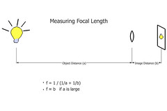 measuring focal length | by johnnyoptic