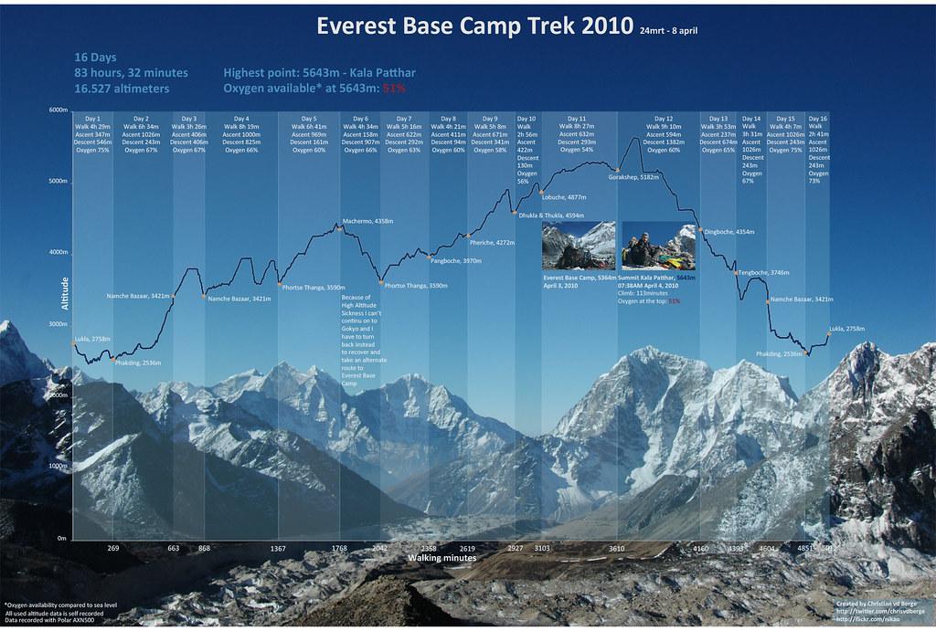 infographic everest base camp trek nepal 2010 an. Black Bedroom Furniture Sets. Home Design Ideas
