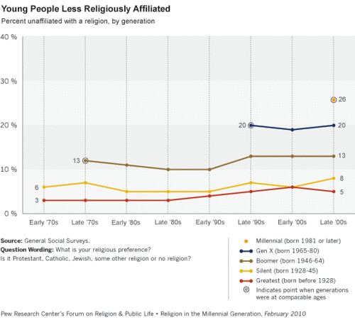 Young People Less Religiously Affiliated | by On Being