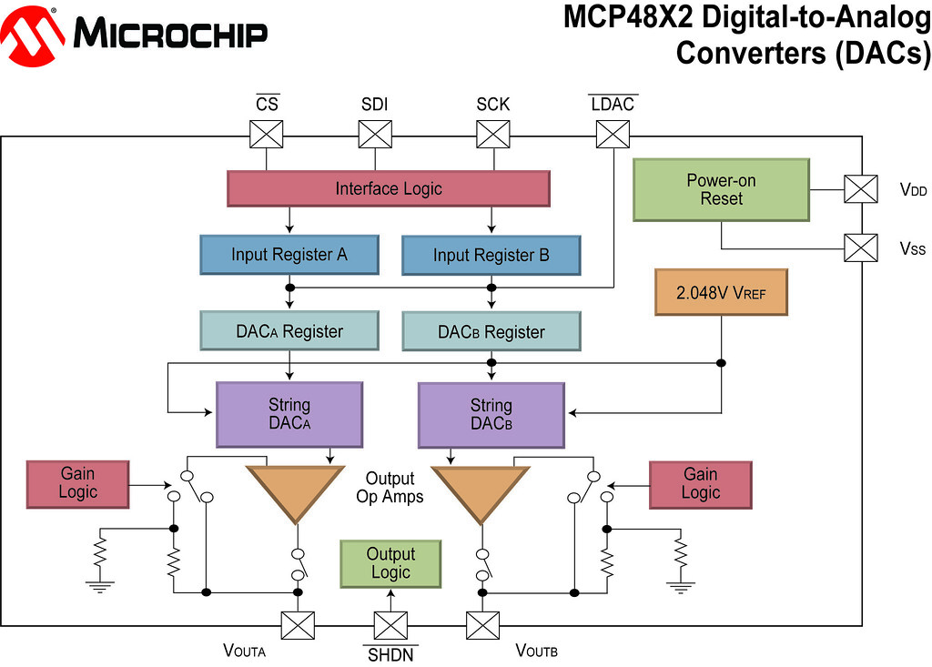 Block diagram microchip technologys mcp48012 mcp48112 flickr block diagram microchip technologys mcp48012 mcp48112 mcp48xx and ccuart Gallery