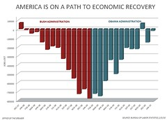 America Is On A Path To Economic Recovery | by Leader Nancy Pelosi