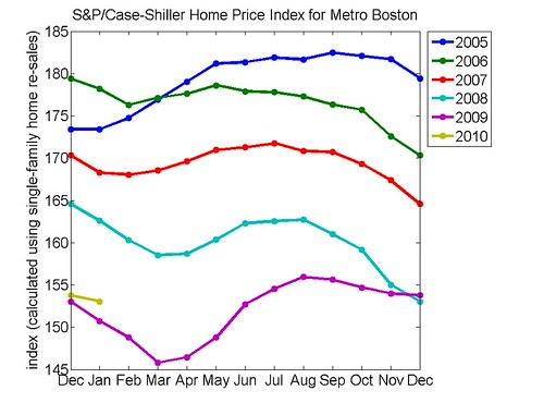 Boston Housing Prices Showing Signs of Life | by Matthew Simoneau
