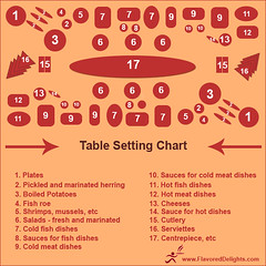 table setting chart smorgasbord the ideal table