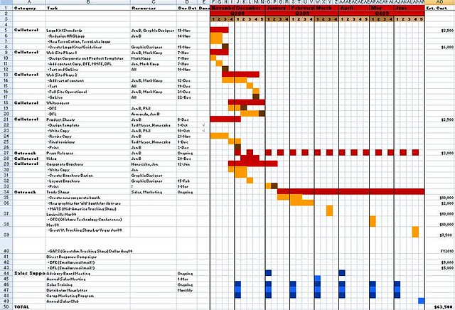 Marketing Plan/Timeline | One page marketing plan and timeli… | Flickr