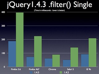 jQuery 1.4.3 .filter() on a Single Element | by John Resig
