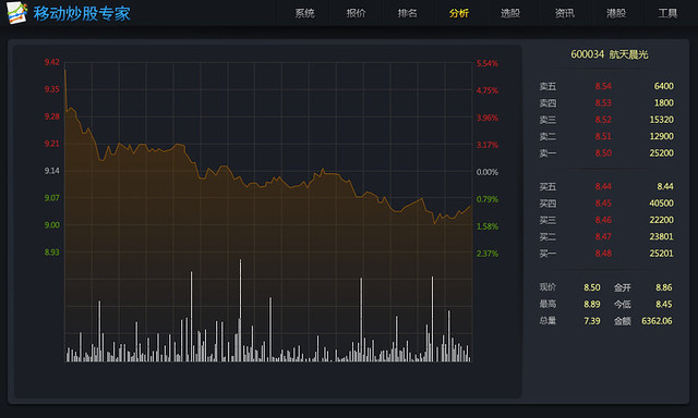 Stock Chart Com: stock chart | robert luo | Flickr,Chart