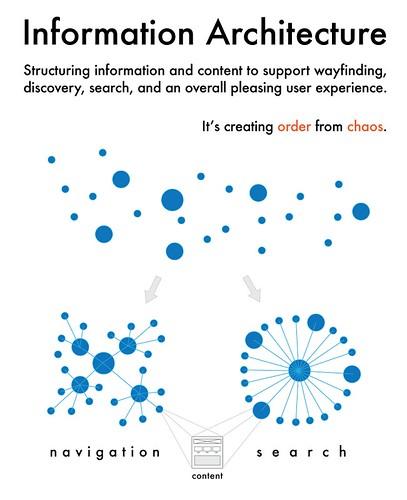 An Architect Explains: Information Architecture: The Explanation