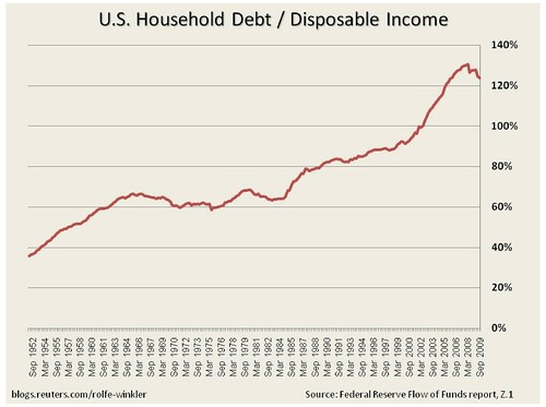 Psi Income Flow Chart: Household debt / disposable income | Stacy Herbert | Flickr,Chart