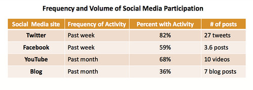Burson-Marsteller 2010 Global Social Media Check-up report.pdf (page 7 of 46)-1-thumb-600x213-14514 | by mp.draft