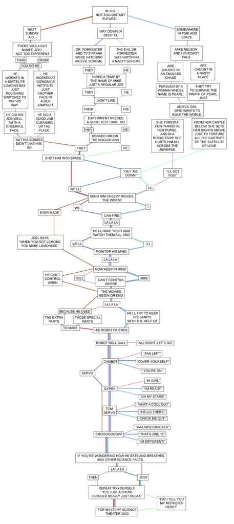 Flow Chart In Excel 2010: MST3K Intro Song flow chart | Wow. Click to see big. www.fliu2026 | Flickr,Chart