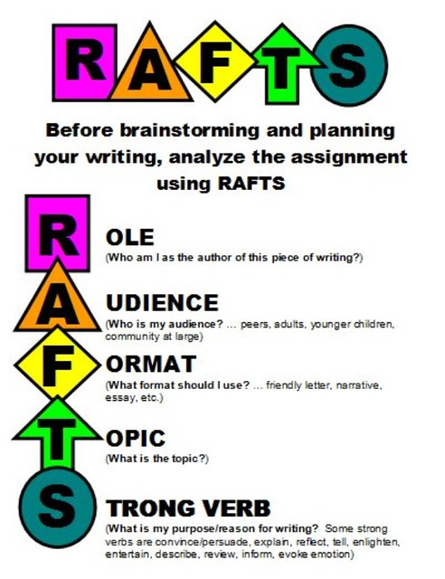 raft writing prompts social studies Raft powerpoint 1 student will be able to read a prompt or writing oss_curriculum_rafts_mathhtm social studies.