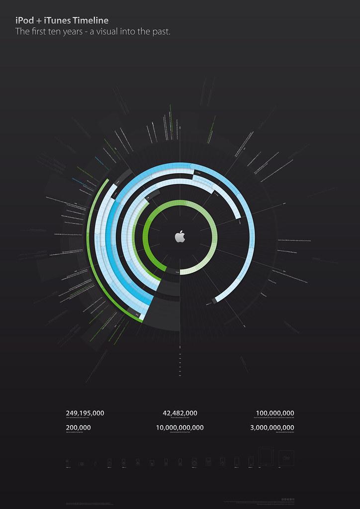 iPod plus iTunes Timeline, v2.0 Beta 1 | Go back in time ...
