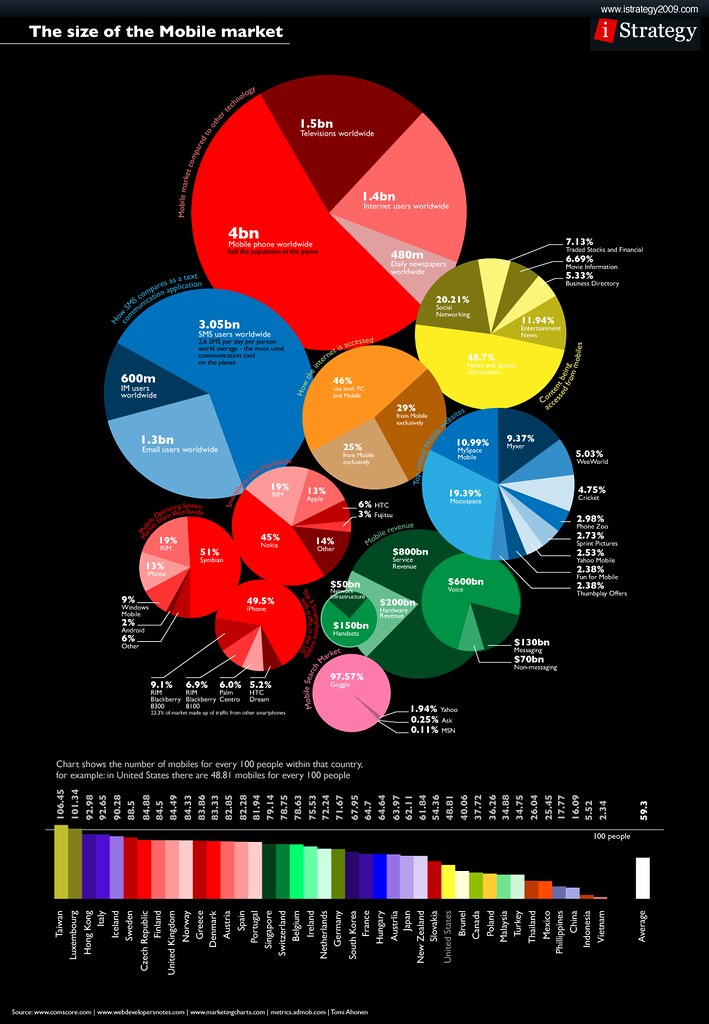 Pie Chart Infographic: Infographic: The Size of the Mobile Market | blogs.msdn.com/u2026 | Flickr,Chart