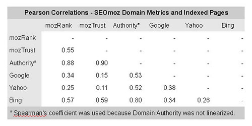Pearson Correlations - SEOmoz Domain Metrics and Indexed Pages | by SeanWF
