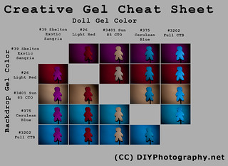 Creative Gel Cheat Sheet | by udijw