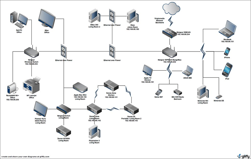 Home Network Diagram  Our Home Network Diagram Including T  Flickr