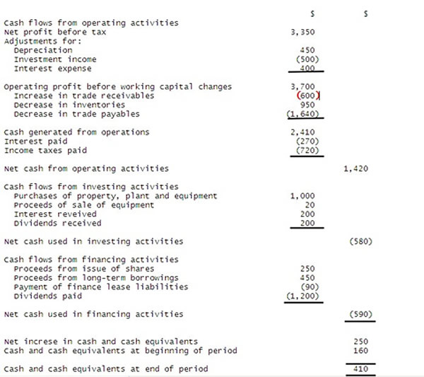 the formula format and template of cash flow statement in flickr