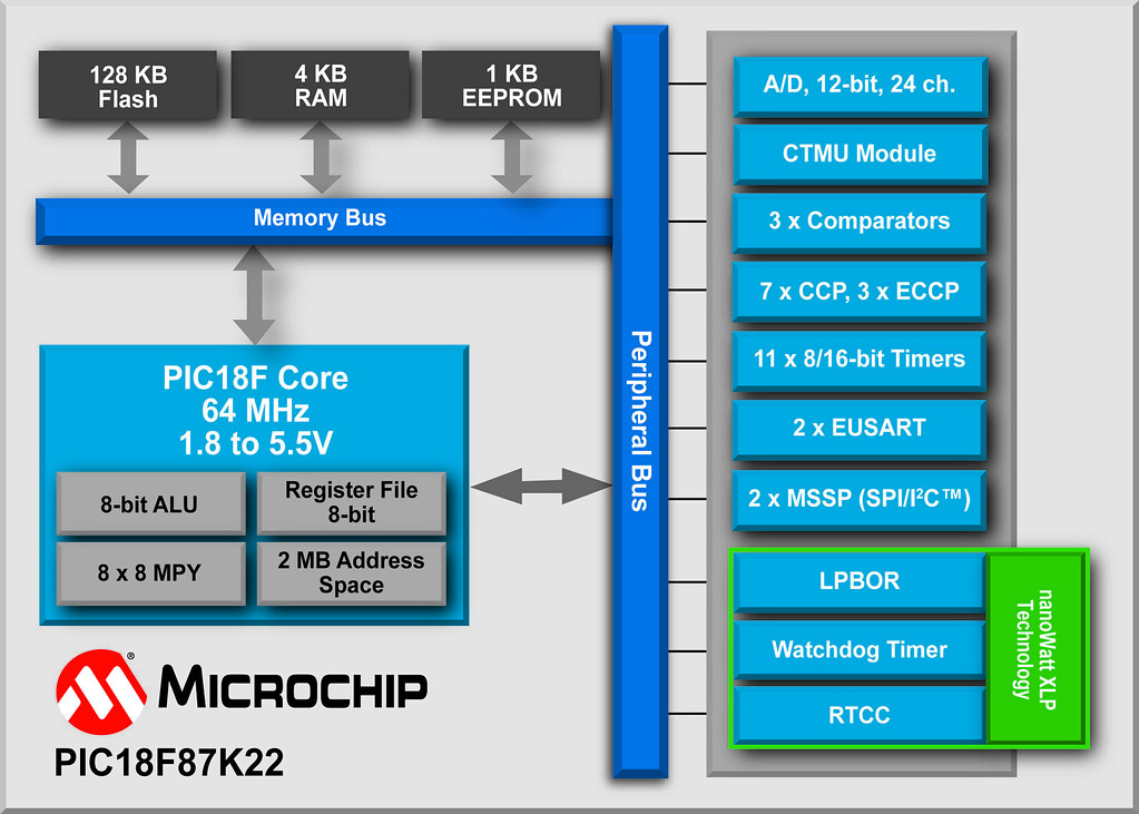 block diagram, microchip technology's pic18f87k22 8 bit mi flickr flash memory block diagram block diagram, microchip technology's pic18f87k22 8 bit microcontroller by microchip technology