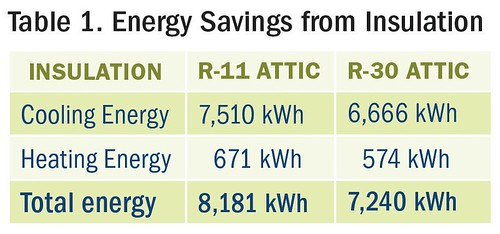 Energy Savings from Insulation | by Home Energy Magazine