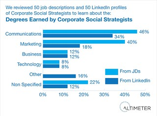 Focus of Education Degree of Corporate Social Strategists | by jeremiah_owyang