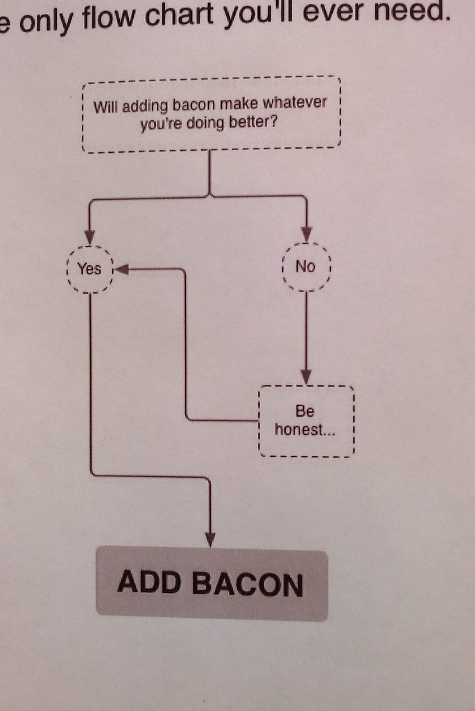 Making Flow Charts In Word 2010: bacon flowchart | THIS | Darren Foreman | Flickr,Chart